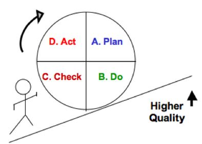 Deming Cycle: Plan->Do-> Check->Act